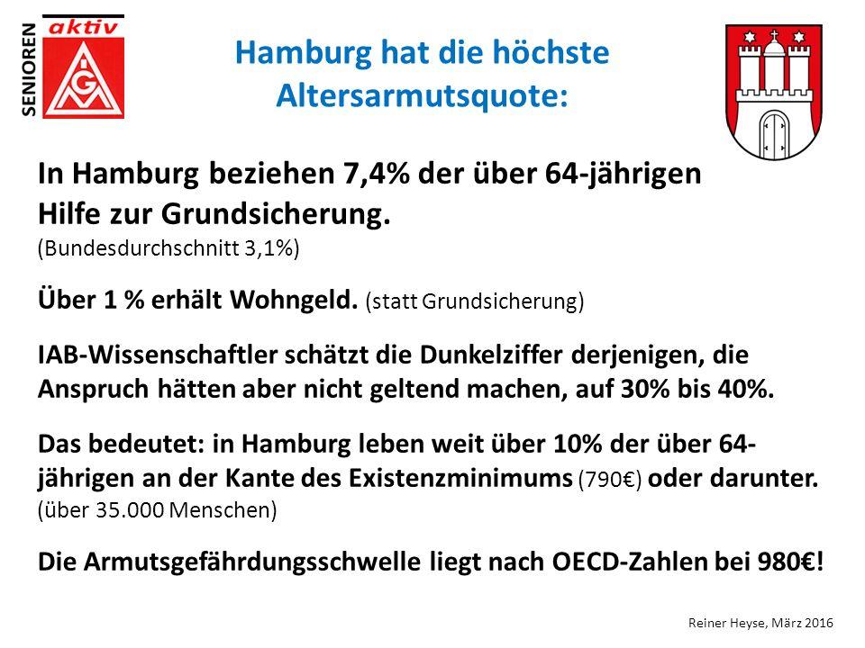 In Hamburg beziehen 7,4% der über 64-jährigen Hilfe zur Grundsicherung.