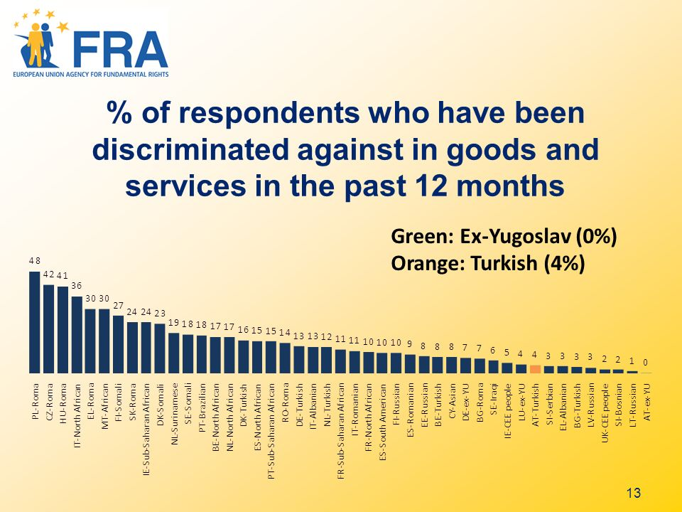 13 % of respondents who have been discriminated against in goods and services in the past 12 months Green: Ex-Yugoslav (0%) Orange: Turkish (4%)