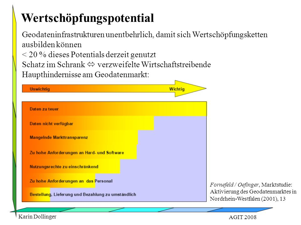 Karin Dollinger AGIT 2008 Wertschöpfungspotential Fornefeld / Oefinger, Marktstudie: Aktivierung des Geodatenmarktes in Nordrhein-Westfalen (2001), 13 Geodateninfrastrukturen unentbehrlich, damit sich Wertschöpfungsketten ausbilden können < 20 % dieses Potentials derzeit genutzt Schatz im Schrank  verzweifelte Wirtschaftstreibende Haupthindernisse am Geodatenmarkt: