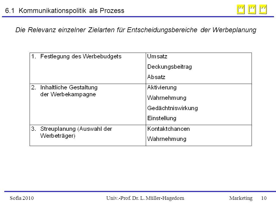 Univ.-Prof. Dr. L. Müller-HagedornSofia 2010Marketing 10 6.1 Kommunikationspolitik als Prozess Die Relevanz einzelner Zielarten für Entscheidungsberei