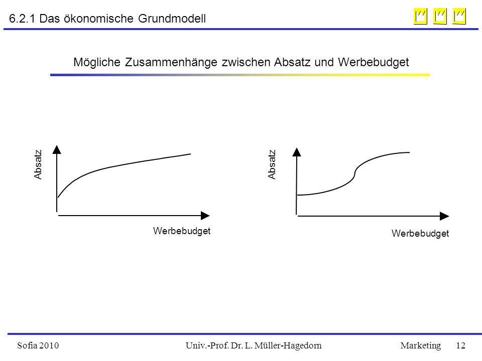 Univ.-Prof. Dr. L. Müller-HagedornSofia 2010Marketing 12 6.2.1 Das ökonomische Grundmodell Absatz Werbebudget Absatz Mögliche Zusammenhänge zwischen A