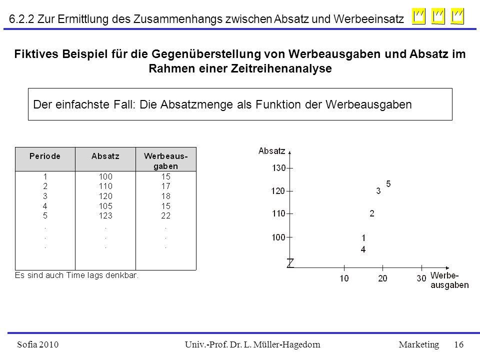 Univ.-Prof. Dr. L. Müller-HagedornSofia 2010Marketing 16 6.2.2 Zur Ermittlung des Zusammenhangs zwischen Absatz und Werbeeinsatz Fiktives Beispiel für