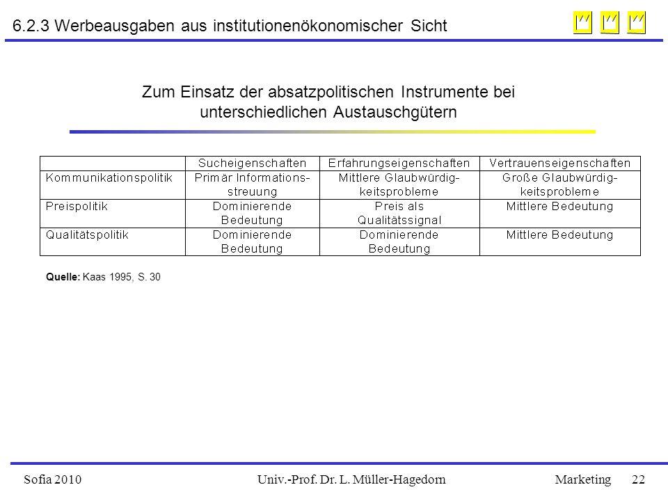 Univ.-Prof. Dr. L. Müller-HagedornSofia 2010Marketing 22 6.2.3 Werbeausgaben aus institutionenökonomischer Sicht Zum Einsatz der absatzpolitischen Ins