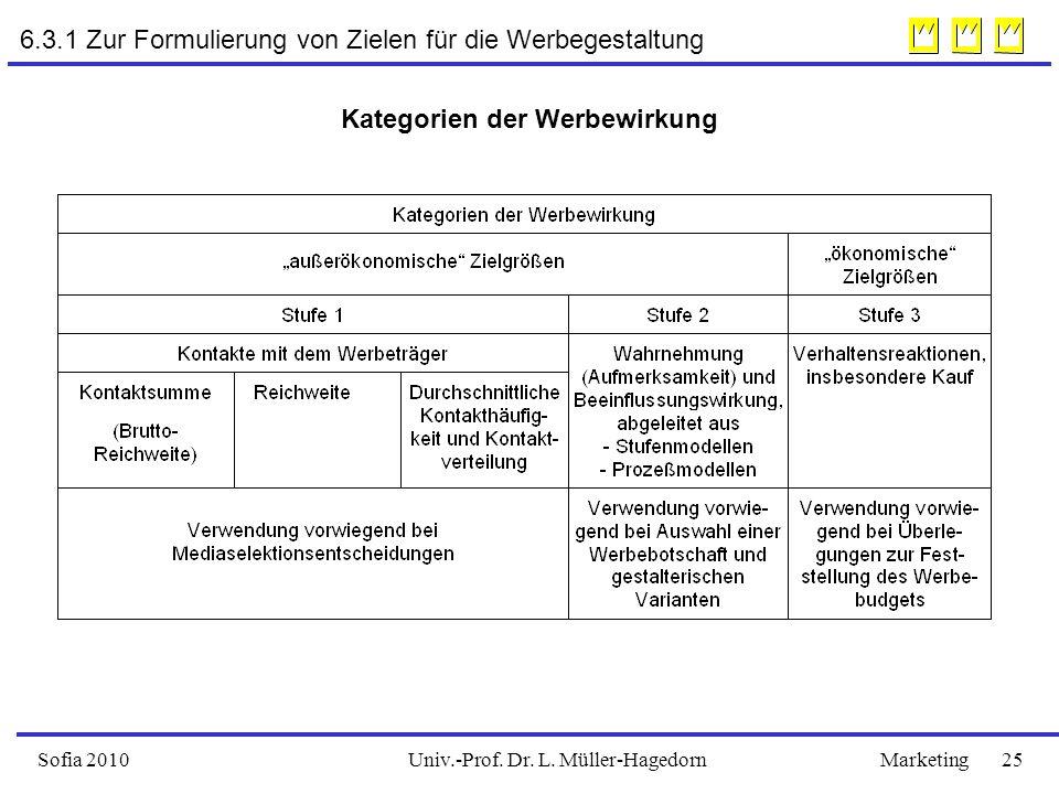 Univ.-Prof. Dr. L. Müller-HagedornSofia 2010Marketing 25 6.3.1 Zur Formulierung von Zielen für die Werbegestaltung Kategorien der Werbewirkung