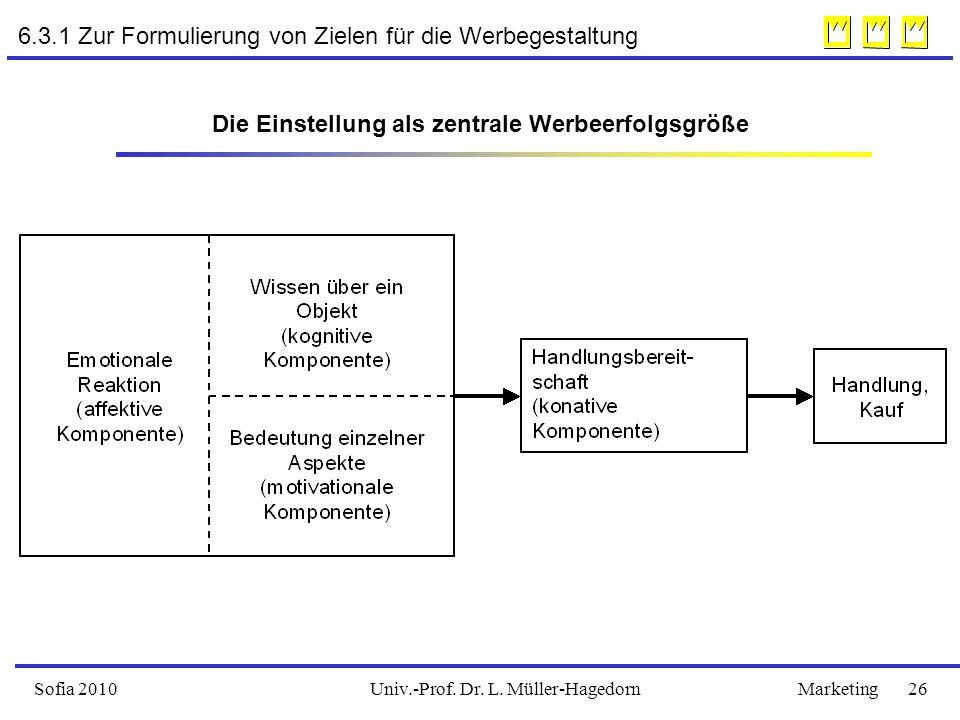 Univ.-Prof. Dr. L. Müller-HagedornSofia 2010Marketing 26 Die Einstellung als zentrale Werbeerfolgsgröße 6.3.1 Zur Formulierung von Zielen für die Werb