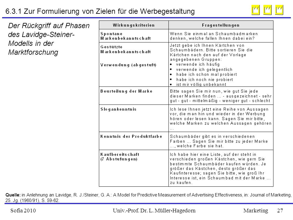 Univ.-Prof. Dr. L. Müller-HagedornSofia 2010Marketing 27 Der Rückgriff auf Phasen des Lavidge-Steiner- Modells in der Marktforschung Quelle: in Anlehn