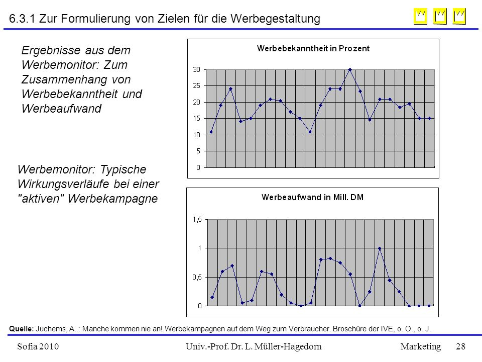 Univ.-Prof. Dr. L. Müller-HagedornSofia 2010Marketing 28 Werbemonitor: Typische Wirkungsverläufe bei einer