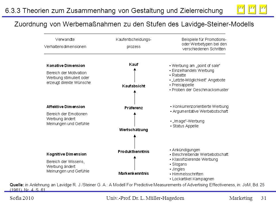 Univ.-Prof. Dr. L. Müller-HagedornSofia 2010Marketing 31 6.3.3 Theorien zum Zusammenhang von Gestaltung und Zielerreichung Zuordnung von Werbemaßnahme