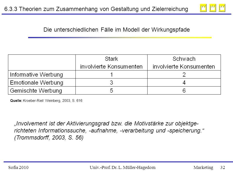 Univ.-Prof. Dr. L. Müller-HagedornSofia 2010Marketing 32 6.3.3 Theorien zum Zusammenhang von Gestaltung und Zielerreichung Die unterschiedlichen Fälle