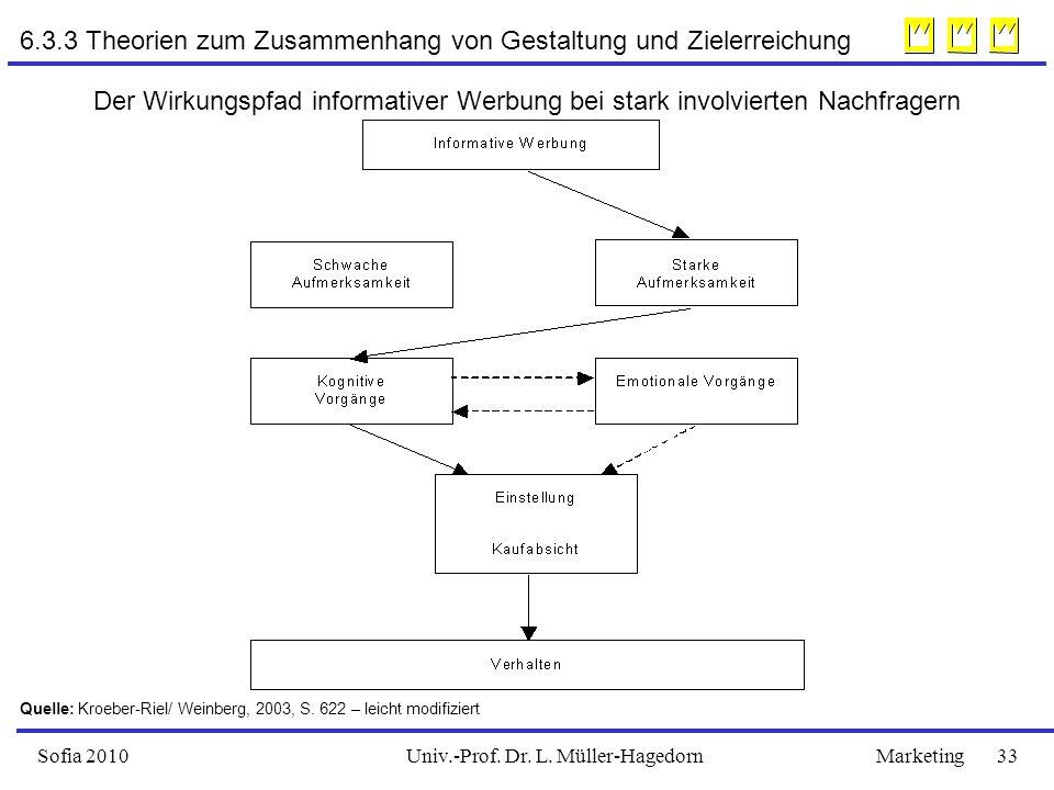 Univ.-Prof. Dr. L. Müller-HagedornSofia 2010Marketing 33 6.3.3 Theorien zum Zusammenhang von Gestaltung und Zielerreichung Der Wirkungspfad informativ