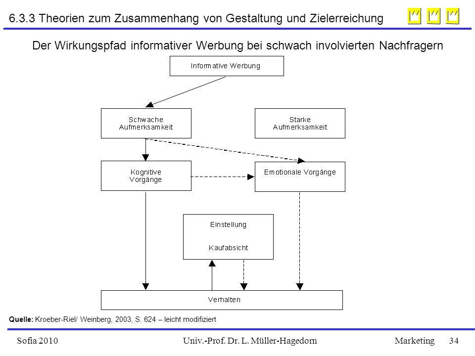 Univ.-Prof. Dr. L. Müller-HagedornSofia 2010Marketing 34 6.3.3 Theorien zum Zusammenhang von Gestaltung und Zielerreichung Der Wirkungspfad informativ