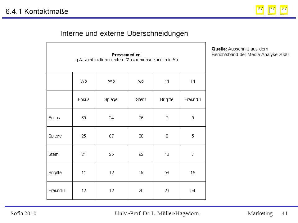 Univ.-Prof. Dr. L. Müller-HagedornSofia 2010Marketing 41 6.4.1 Kontaktmaße Interne und externe Überschneidungen Quelle: Ausschnitt aus dem Berichtsban