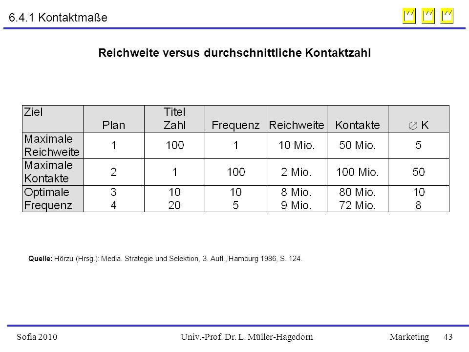 Univ.-Prof. Dr. L. Müller-HagedornSofia 2010Marketing 43 Reichweite versus durchschnittliche Kontaktzahl Quelle: Hörzu (Hrsg.): Media. Strategie und S