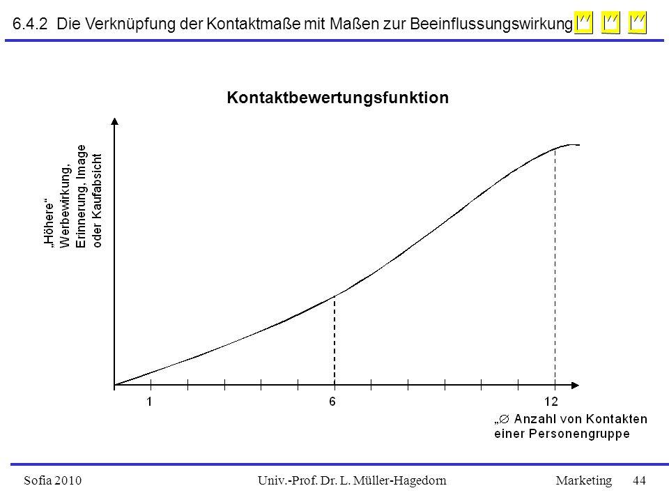 Univ.-Prof. Dr. L. Müller-HagedornSofia 2010Marketing 44 6.4.2 Die Verknüpfung der Kontaktmaße mit Maßen zur Beeinflussungswirkung Kontaktbewertungsfu