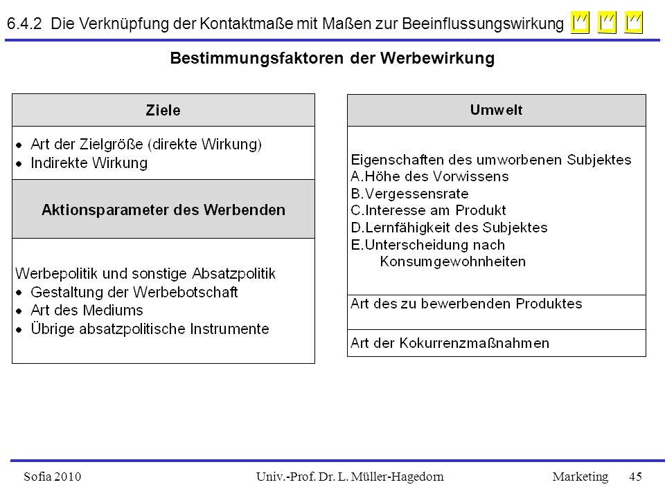 Univ.-Prof. Dr. L. Müller-HagedornSofia 2010Marketing 45 Bestimmungsfaktoren der Werbewirkung 6.4.2 Die Verknüpfung der Kontaktmaße mit Maßen zur Beei