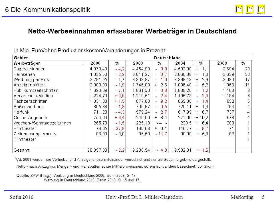 Univ.-Prof. Dr. L. Müller-HagedornSofia 2010Marketing 5 Netto-Werbeeinnahmen erfassbarer Werbeträger in Deutschland in Mio. Euro/ohne Produktionskoste