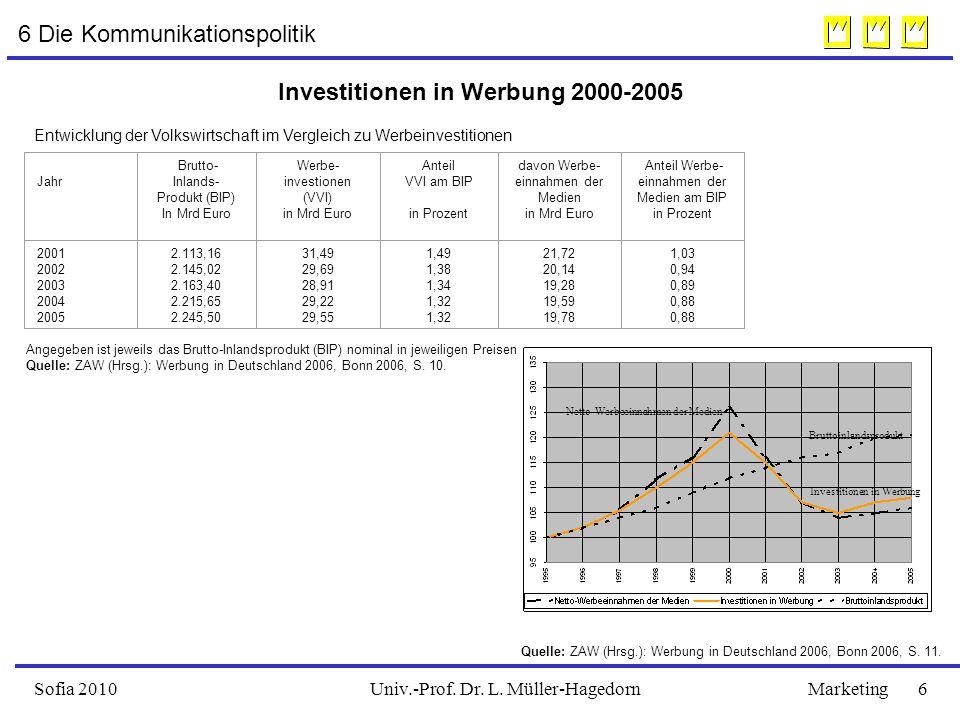 Univ.-Prof. Dr. L. Müller-HagedornSofia 2010Marketing 6 Investitionen in Werbung 2000-2005 Angegeben ist jeweils das Brutto-Inlandsprodukt (BIP) nomin