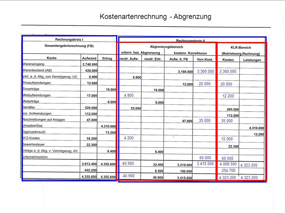 Kostenartenrechnung - Abgrenzung 3.300.000 20.000 4.800 12.200 35.000 4.200 12.000 60.000 40.900 3.415.000 4.068.500 254.700 4.323.200