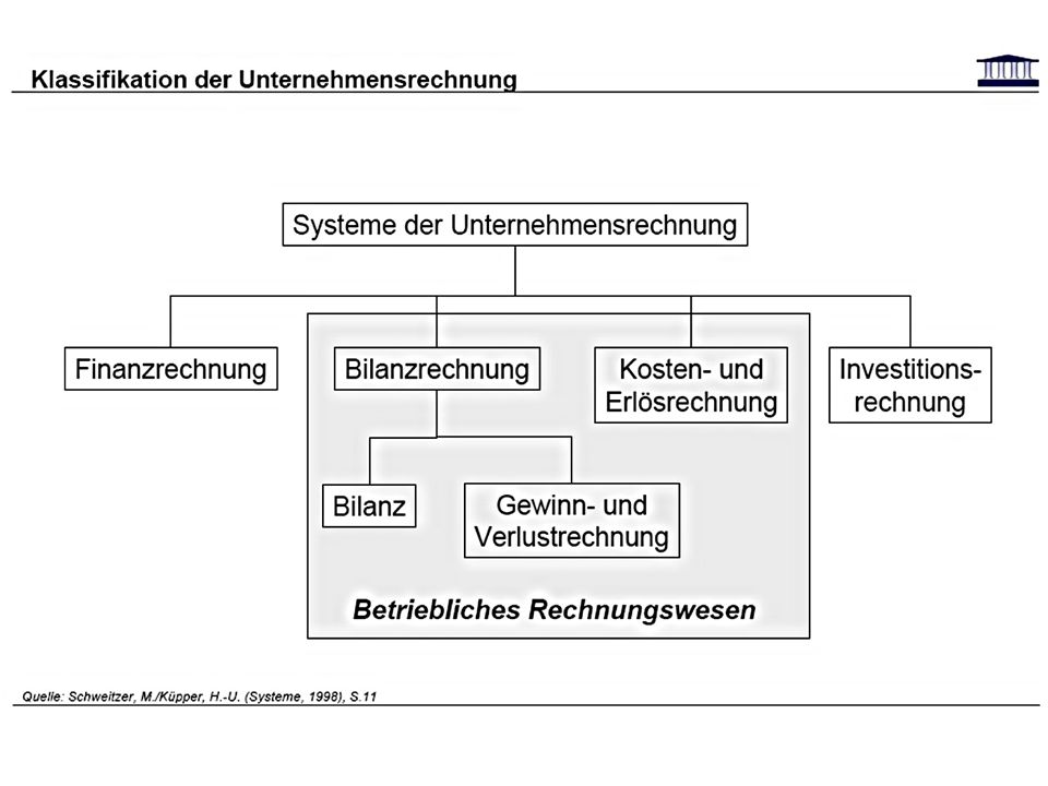 Kostenstellenrechnung mit dem Betriebsabrechnungsbogen 1.