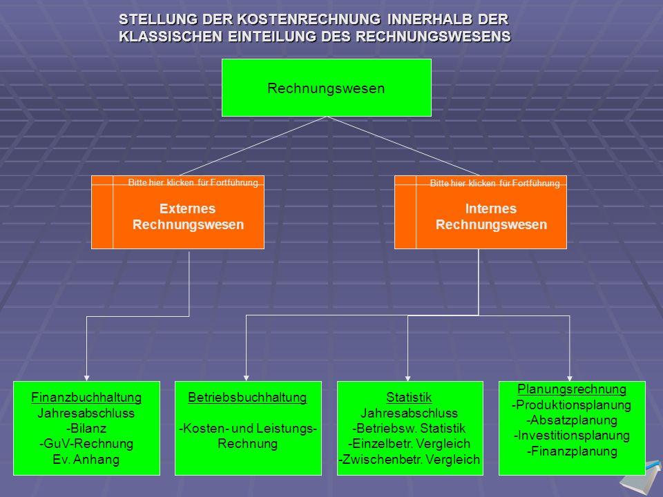 Betriebsnotwendiges Vermögen - Zinsloses Fremdkapital (Abzugskapital): Verb.