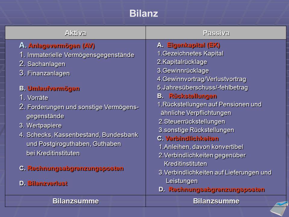 AktivaPassiva A.Anlagevermögen (AV) 1. Immaterielle Vermögensgegenstände 2.