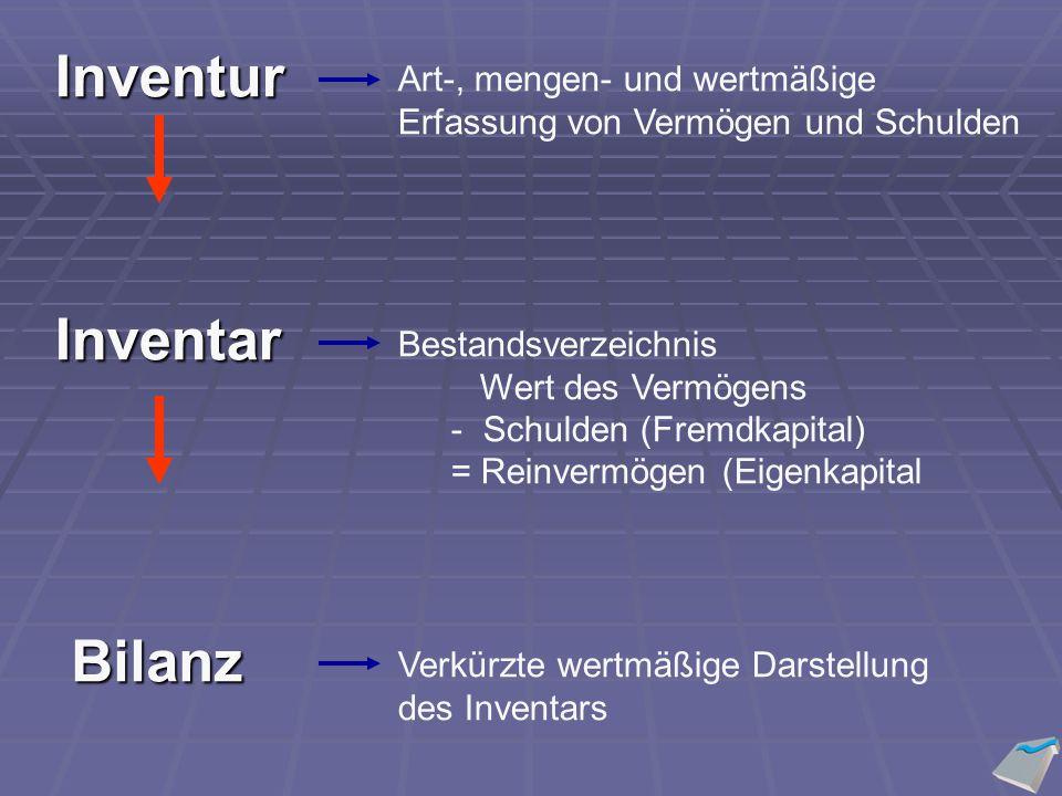Inventur Art-, mengen- und wertmäßige Erfassung von Vermögen und Schulden Bestandsverzeichnis Wert des Vermögens - Schulden (Fremdkapital) = Reinvermögen (Eigenkapital Inventar Verkürzte wertmäßige Darstellung des Inventars Bilanz