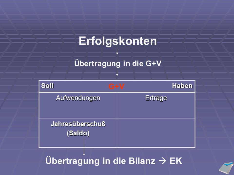 Erfolgskonten Übertragung in die G+V AufwendungenErträge Jahresüberschuß(Saldo) SollHaben G+V Übertragung in die Bilanz  EK