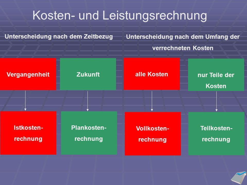 Funktionen des Jahres- abschlusses Dokumentation Beweis- sicherung Zahlungs- bemessung Information Besteuerung Gewinn- verwendung Kapitalgeber Sonstige incl.