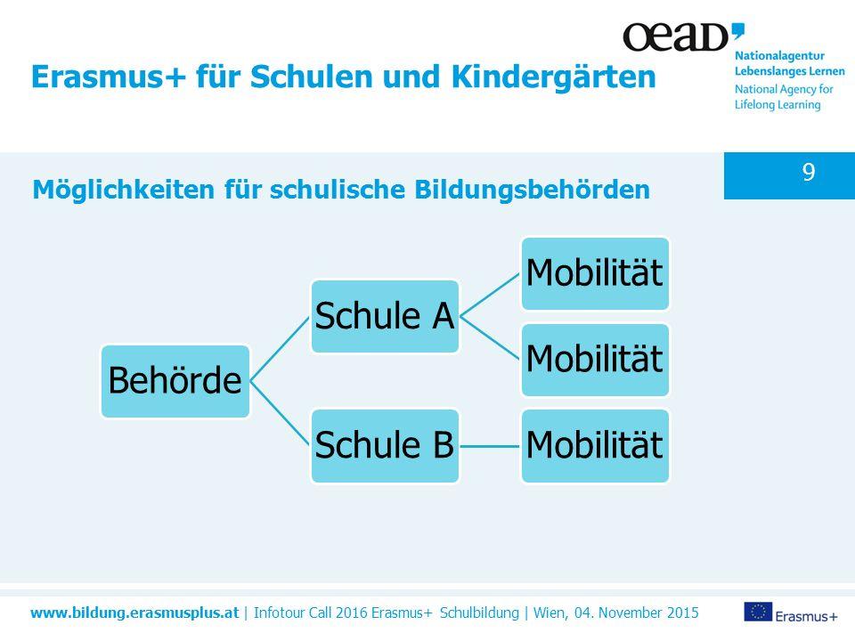 www.bildung.erasmusplus.at | Infotour Call 2016 Erasmus+ Schulbildung | Wien, 04.