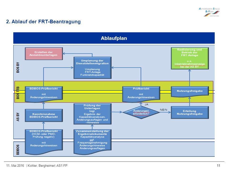 11. Mai 2016 | Kohler, Bergheimer| AS1 FP 11 Ablaufplan 2. Ablauf der FRT-Beantragung