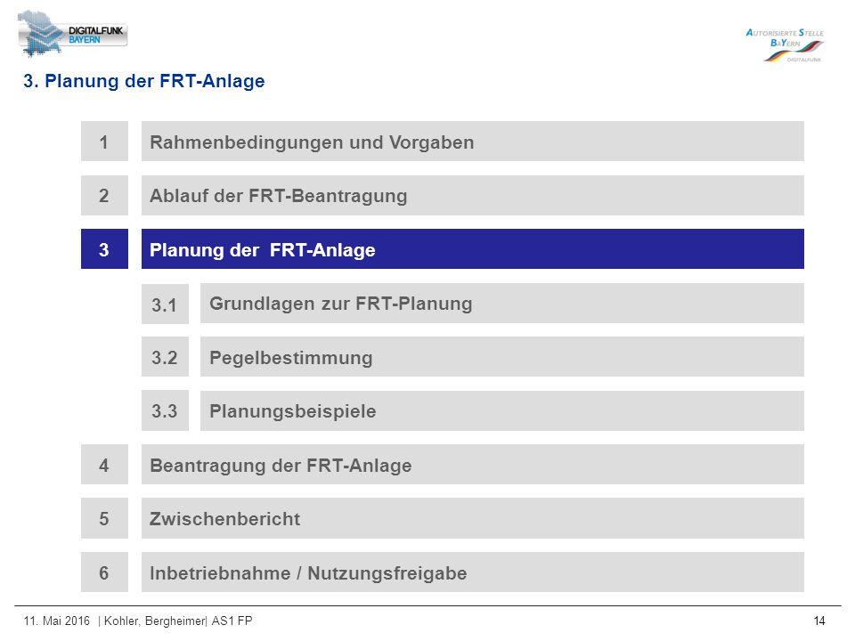 11. Mai 2016 | Kohler, Bergheimer| AS1 FP 14 3. Planung der FRT-Anlage Rahmenbedingungen und Vorgaben1 Ablauf der FRT-Beantragung2 3Planung der FRT-An