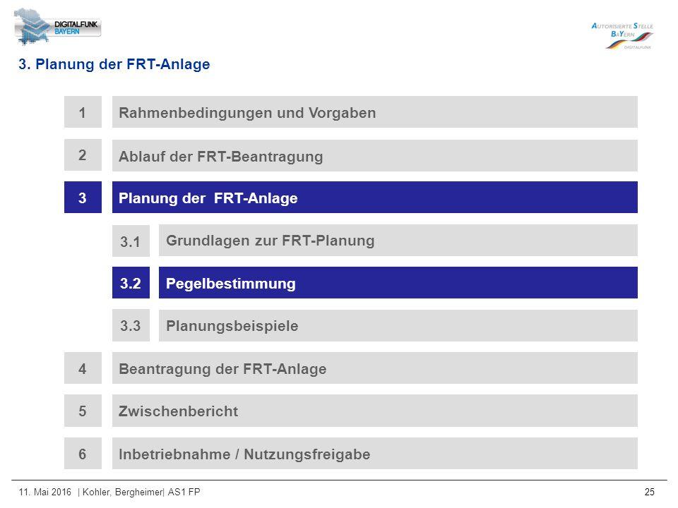 11. Mai 2016 | Kohler, Bergheimer| AS1 FP 25 3. Planung der FRT-Anlage Rahmenbedingungen und Vorgaben1 Ablauf der FRT-Beantragung 2 3Planung der FRT-A