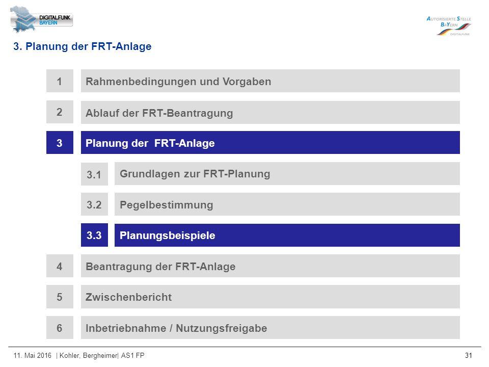 11. Mai 2016 | Kohler, Bergheimer| AS1 FP 31 3. Planung der FRT-Anlage Rahmenbedingungen und Vorgaben1 Ablauf der FRT-Beantragung 2 3Planung der FRT-A