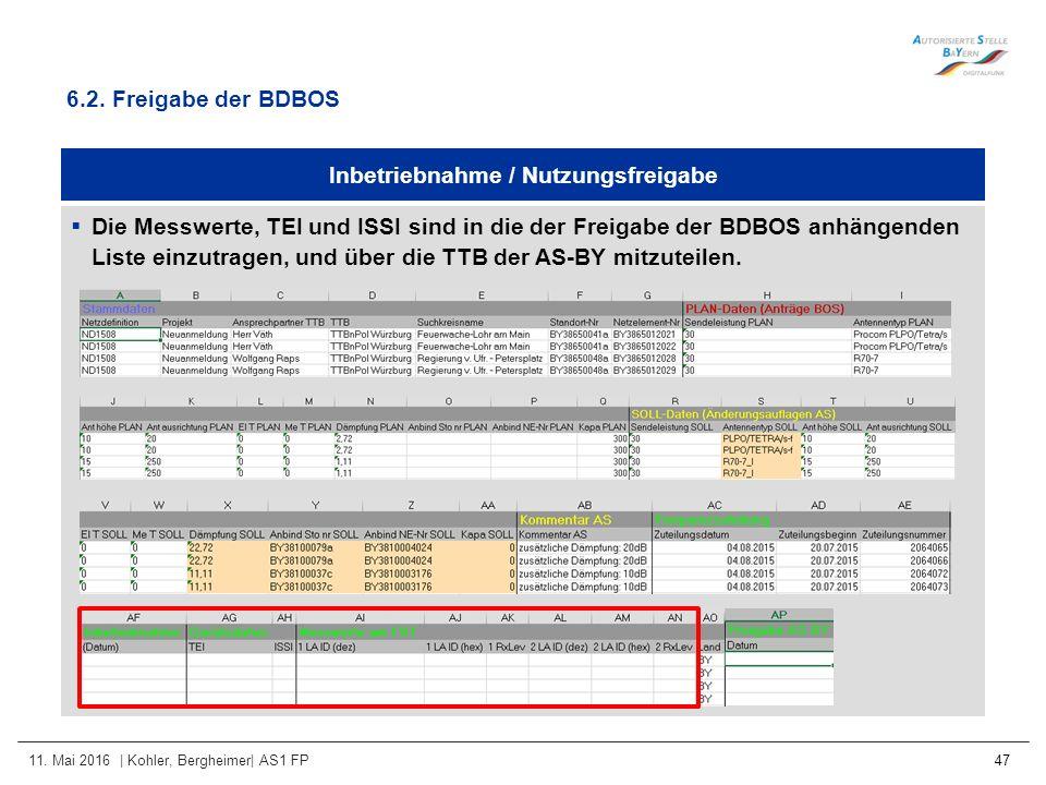 11. Mai 2016 | Kohler, Bergheimer| AS1 FP 47 Inbetriebnahme / Nutzungsfreigabe  Die Messwerte, TEI und ISSI sind in die der Freigabe der BDBOS anhäng