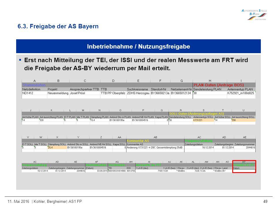 11. Mai 2016 | Kohler, Bergheimer| AS1 FP 49 Inbetriebnahme / Nutzungsfreigabe  Erst nach Mitteilung der TEI, der ISSI und der realen Messwerte am FR