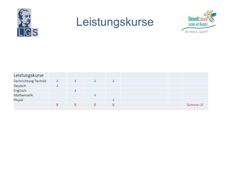 Leistungskurse Fachrichtung Technik 4444 Deutsch 4 Englisch 4 Mathematik 4 Physik 4 8888 Summe LK Leistungskurse