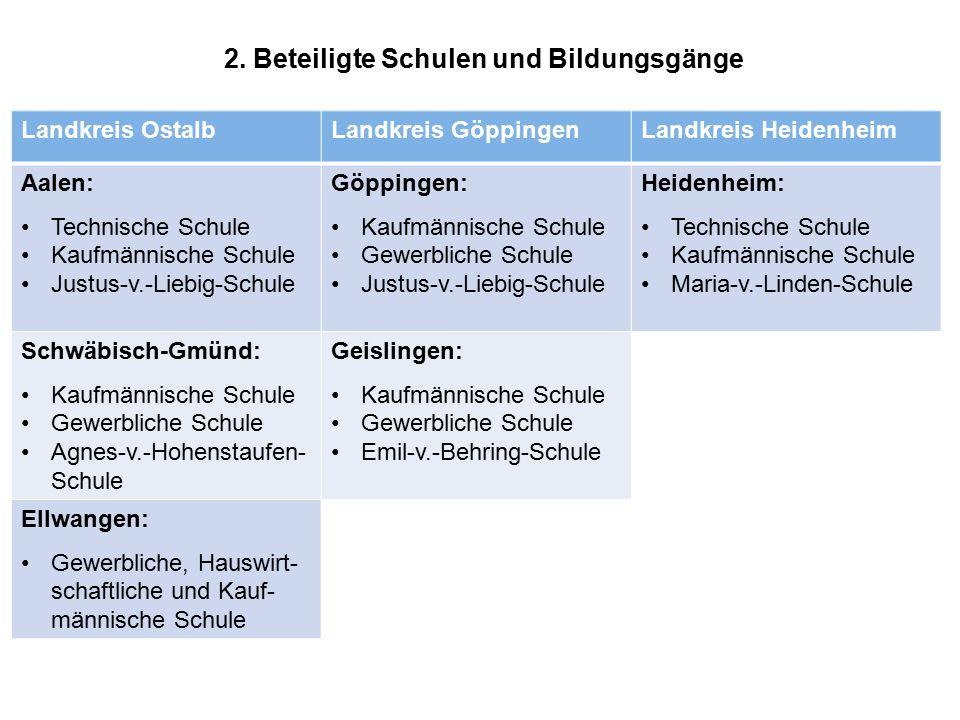 2. Beteiligte Schulen und Bildungsgänge Landkreis OstalbLandkreis GöppingenLandkreis Heidenheim Aalen: Technische Schule Kaufmännische Schule Justus-v