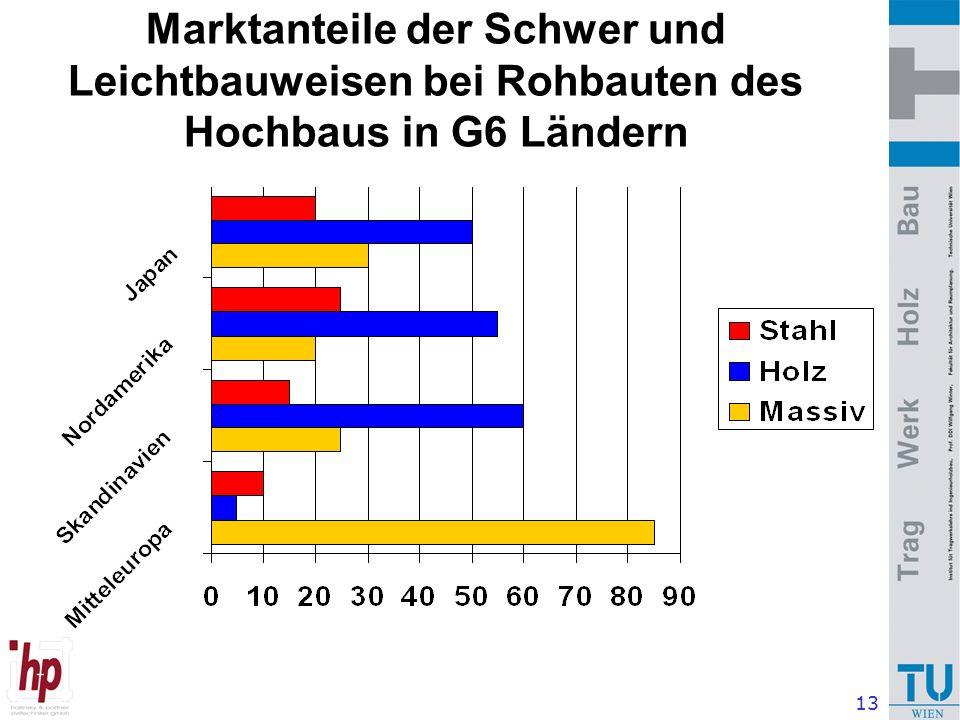 13 Marktanteile der Schwer und Leichtbauweisen bei Rohbauten des Hochbaus in G6 Ländern