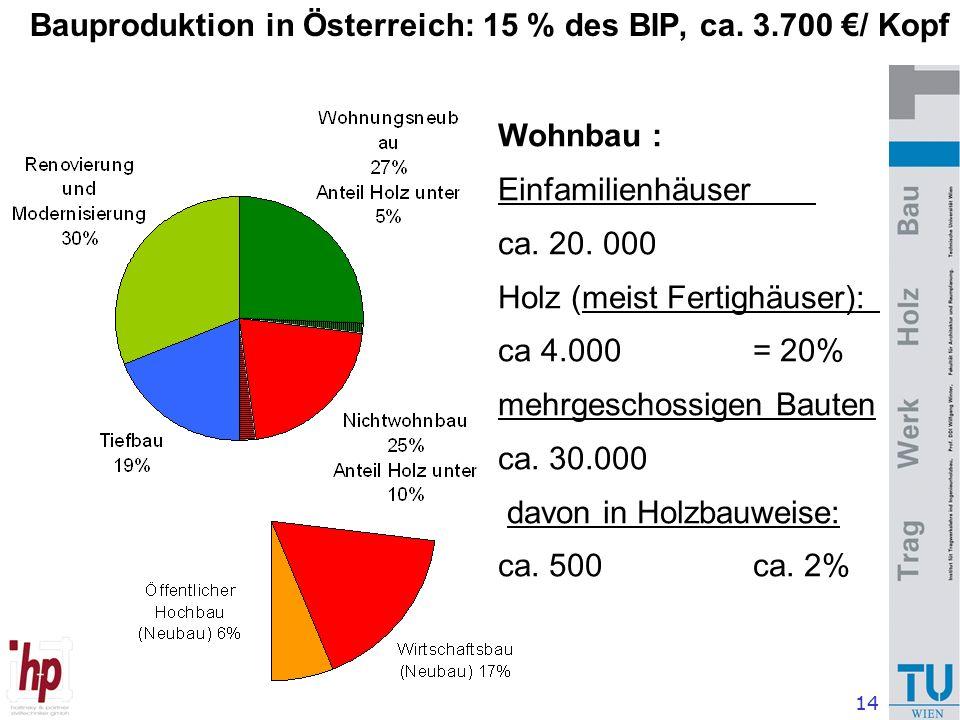 14 Bauproduktion in Österreich: 15 % des BIP, ca. 3.700 €/ Kopf Wohnbau : Einfamilienhäuser ca.