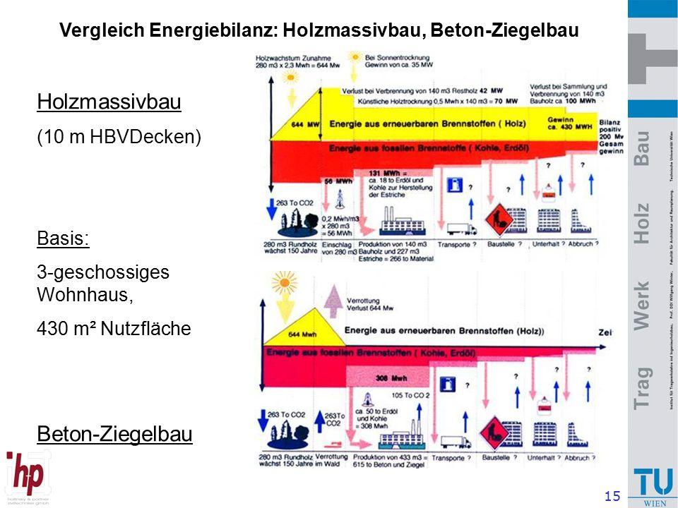 15 Holzmassivbau (10 m HBVDecken) Basis: 3-geschossiges Wohnhaus, 430 m² Nutzfläche Beton-Ziegelbau Vergleich Energiebilanz: Holzmassivbau, Beton-Ziegelbau