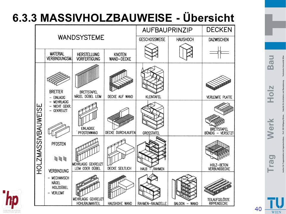 40 6.3.3 MASSIVHOLZBAUWEISE - Übersicht