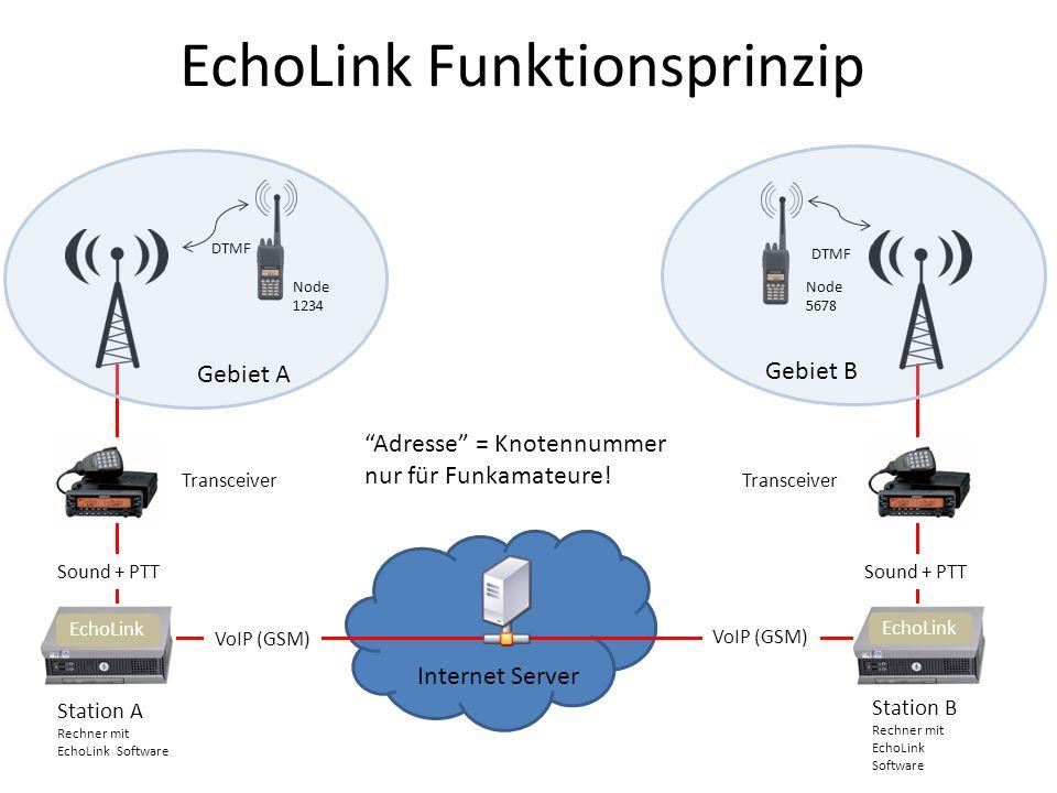 EchoLink Funktionsprinzip Station A Rechner mit EchoLink Software Station B Rechner mit EchoLink Software Transceiver Internet Server Sound + PTT VoIP (GSM) EchoLink Gebiet A Gebiet B DTMF Node 1234 Node 5678 Adresse = Knotennummer nur für Funkamateure!