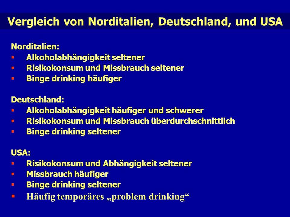 """Vergleich von Norditalien, Deutschland, und USA Norditalien:  Alkoholabhängigkeit seltener  Risikokonsum und Missbrauch seltener  Binge drinking häufiger Deutschland:  Alkoholabhängigkeit häufiger und schwerer  Risikokonsum und Missbrauch überdurchschnittlich  Binge drinking seltener USA:  Risikokonsum und Abhängigkeit seltener  Missbrauch häufiger  Binge drinking seltener  Häufig temporäres """"problem drinking"""