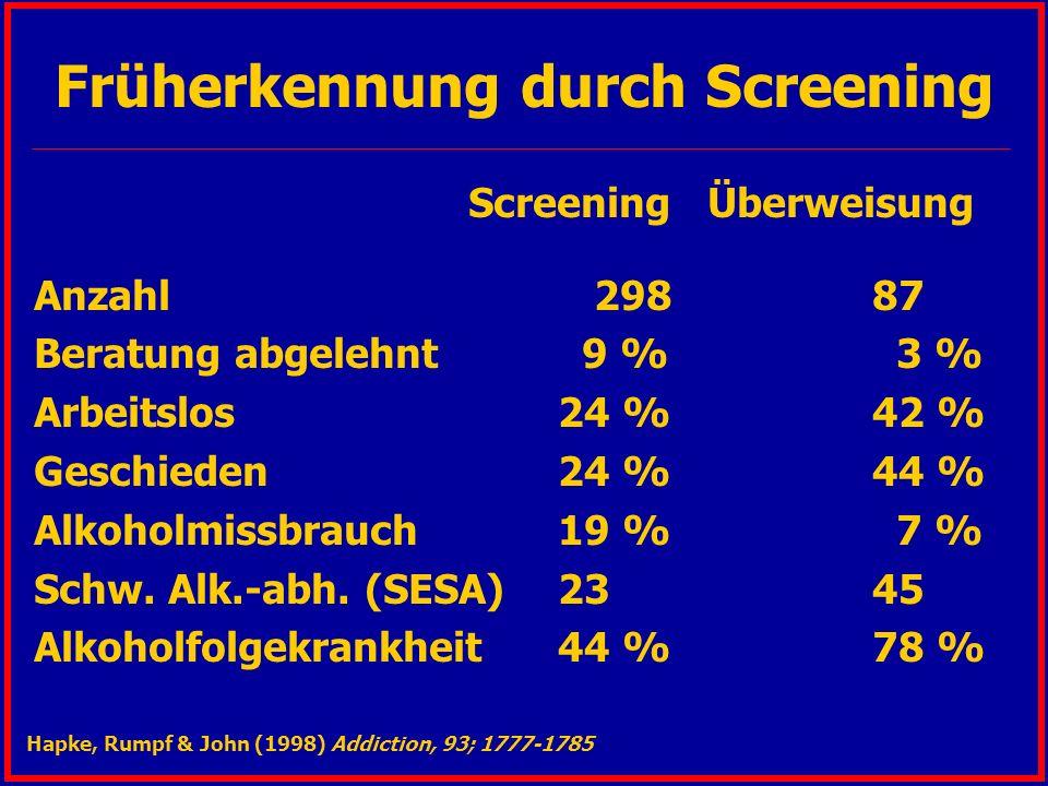 Früherkennung durch Screening Screening Überweisung Anzahl 29887 Beratung abgelehnt 9 % 3 % Arbeitslos24 %42 % Geschieden24 %44 % Alkoholmissbrauch19 % 7 % Schw.