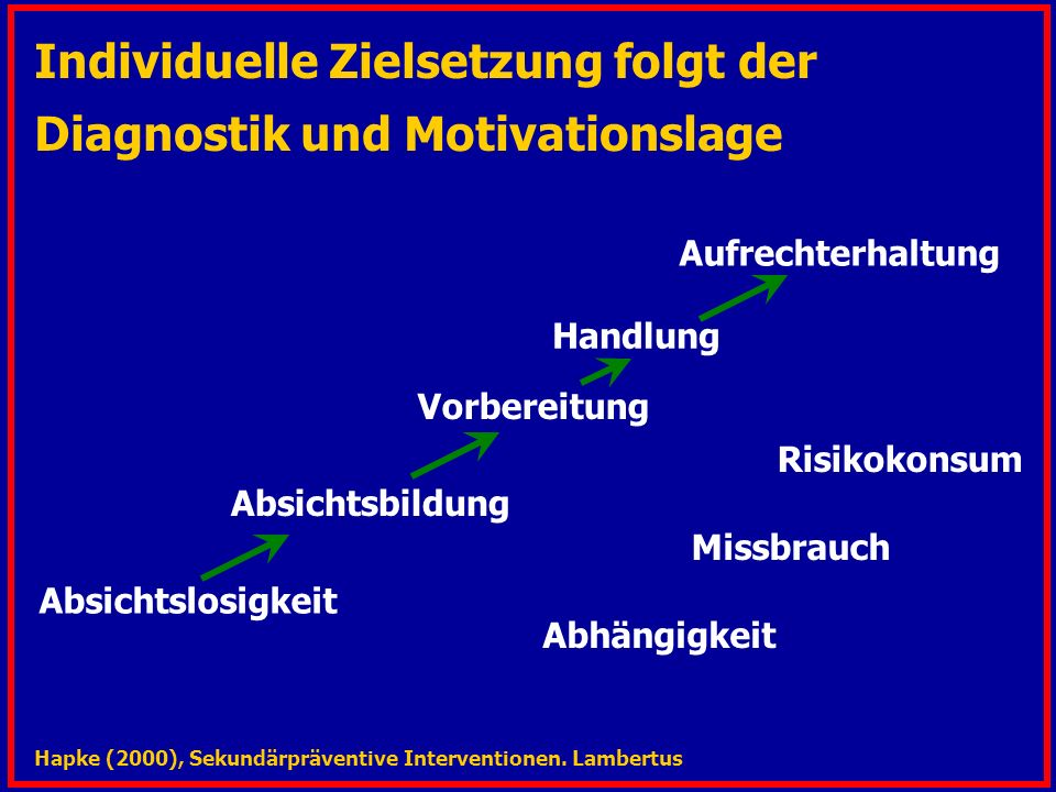 Individuelle Zielsetzung folgt der Diagnostik und Motivationslage Vorbereitung Absichtslosigkeit Absichtsbildung Handlung Aufrechterhaltung Hapke (2000), Sekundärpräventive Interventionen.