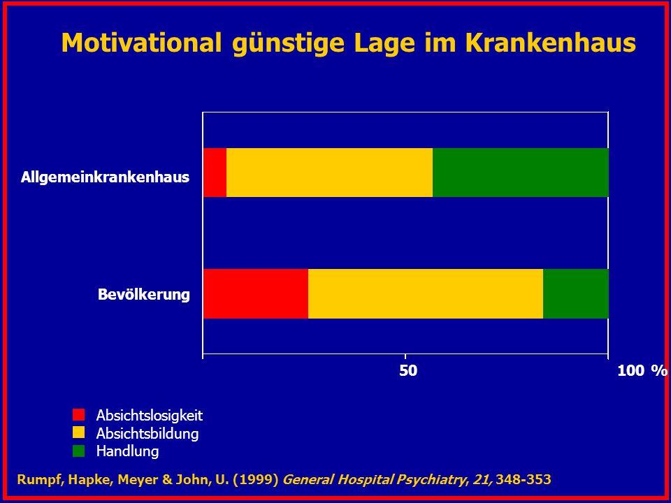 Motivational günstige Lage im Krankenhaus Allgemeinkrankenhaus Bevölkerung 50 100 % Absichtslosigkeit Absichtsbildung Handlung Rumpf, Hapke, Meyer & J