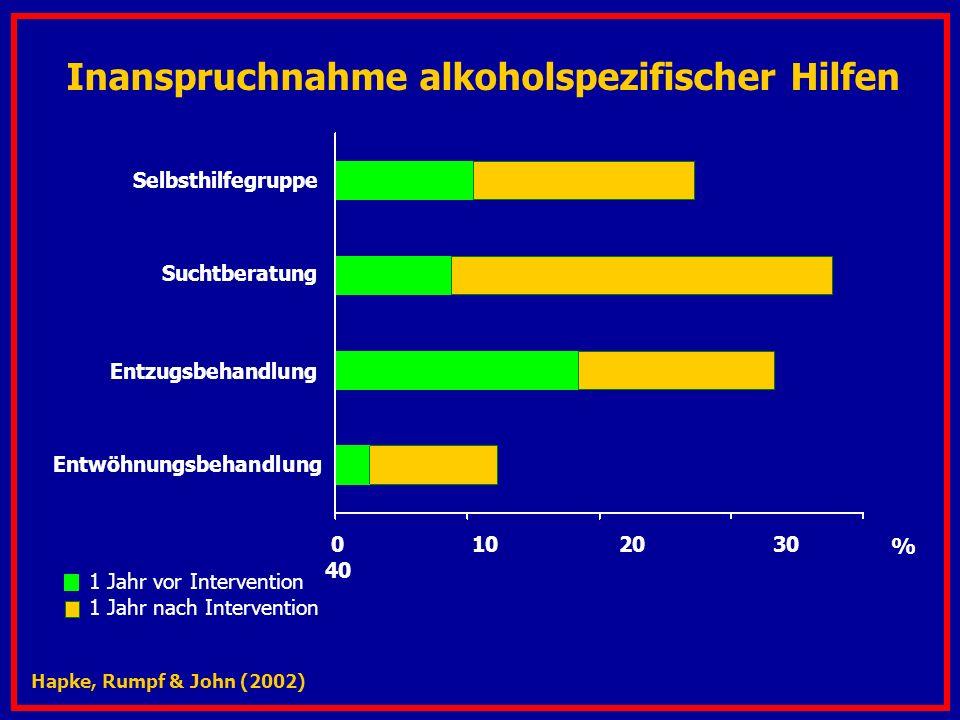 Inanspruchnahme alkoholspezifischer Hilfen 1 Jahr vor Intervention 1 Jahr nach Intervention % Selbsthilfegruppe Suchtberatung Entzugsbehandlung Entwöhnungsbehandlung Hapke, Rumpf & John (2002) 0 10 20 30 40