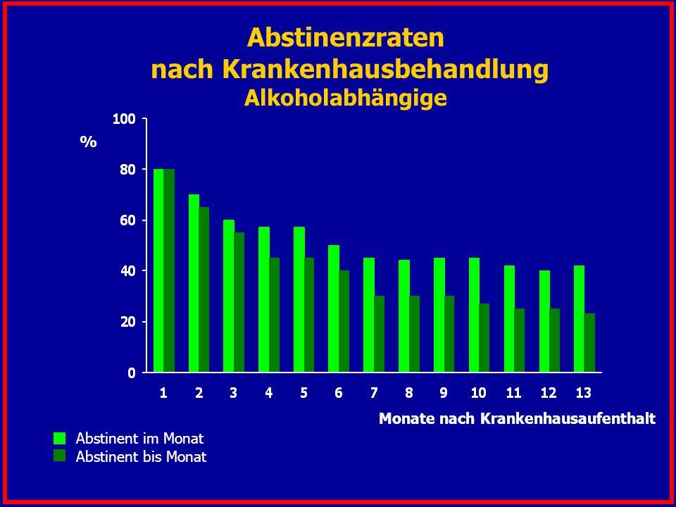 Abstinenzraten nach Krankenhausbehandlung Alkoholabhängige Monate nach Krankenhausaufenthalt % Abstinent im Monat Abstinent bis Monat