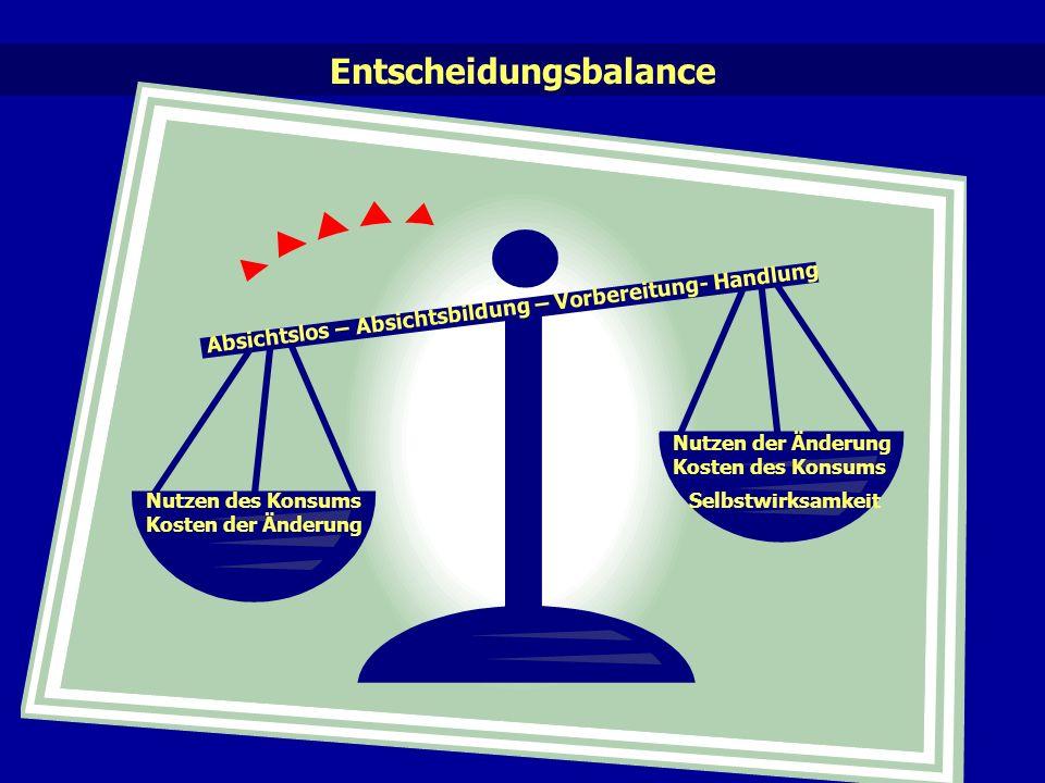 Entscheidungsbalance Nutzen des Konsums Kosten der Änderung Nutzen der Änderung Kosten des Konsums Absichtslos – Absichtsbildung – Vorbereitung- Handlung Selbstwirksamkeit
