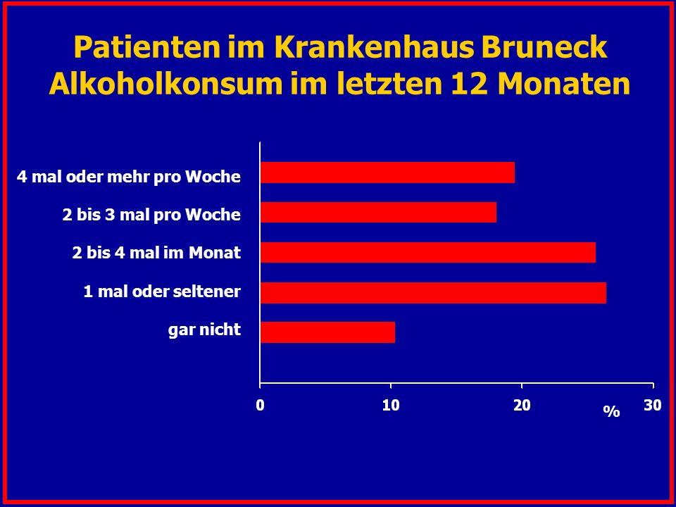 % Patienten im Krankenhaus Bruneck Alkoholkonsum im letzten 12 Monaten 4 mal oder mehr pro Woche 2 bis 3 mal pro Woche 2 bis 4 mal im Monat 1 mal oder seltener gar nicht